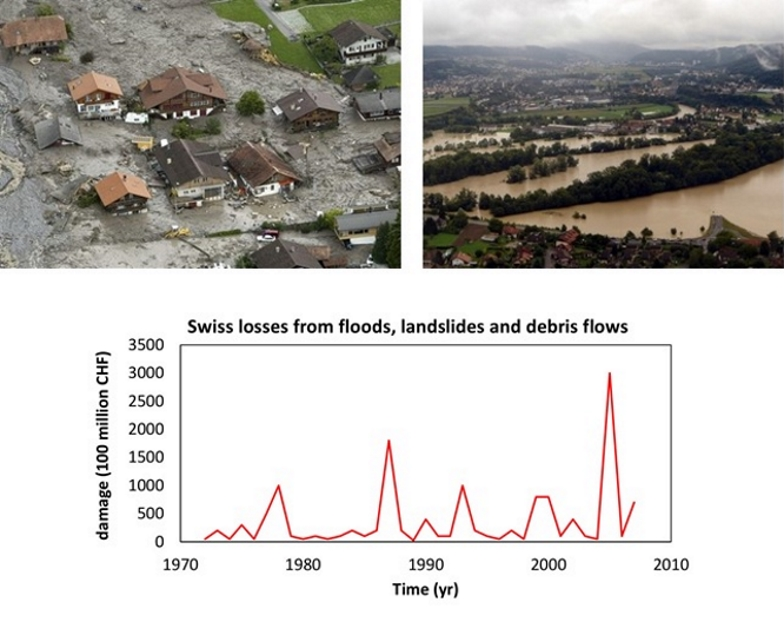 Übersarungen / Überschwemmung / Swiss losses from floods, landslides and debris flows